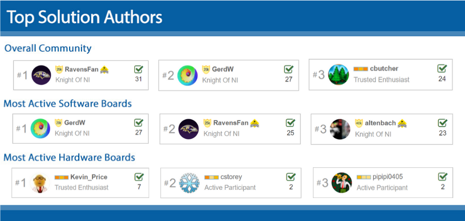 top_solution_authors_march_2020-v2.png