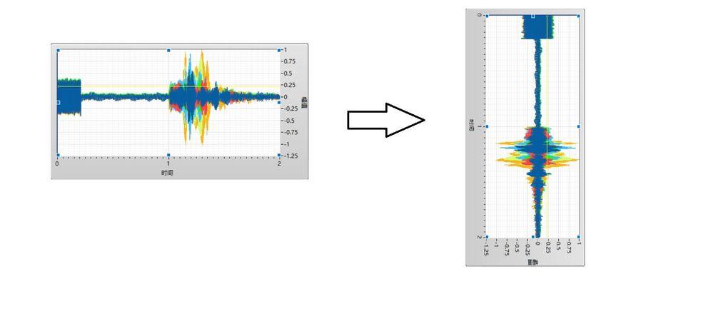 波形图控件旋转