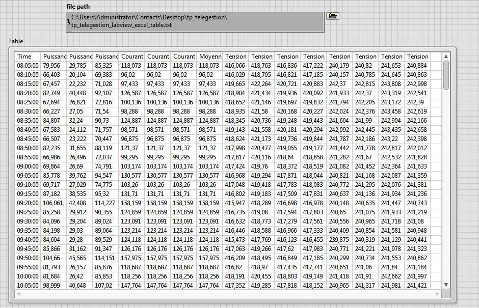 les données transféré sans boucle