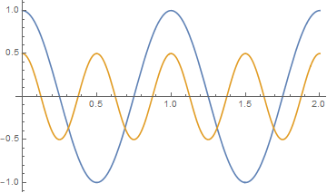 Cos(blue), Cos^2(orange)