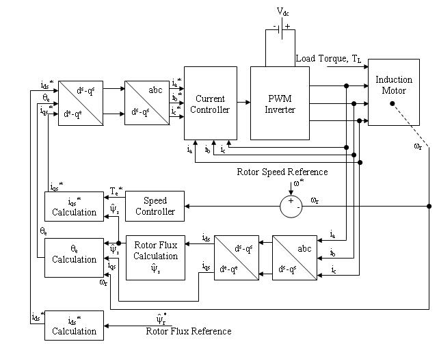 How to implement the closed-loop control for an induction motor with ...