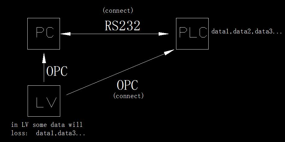 Why labview communicate with the PLC via OPC to connect through a