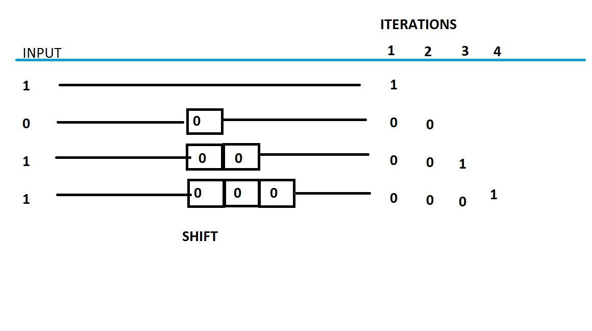 Solved: Implementation of shift register using array ...