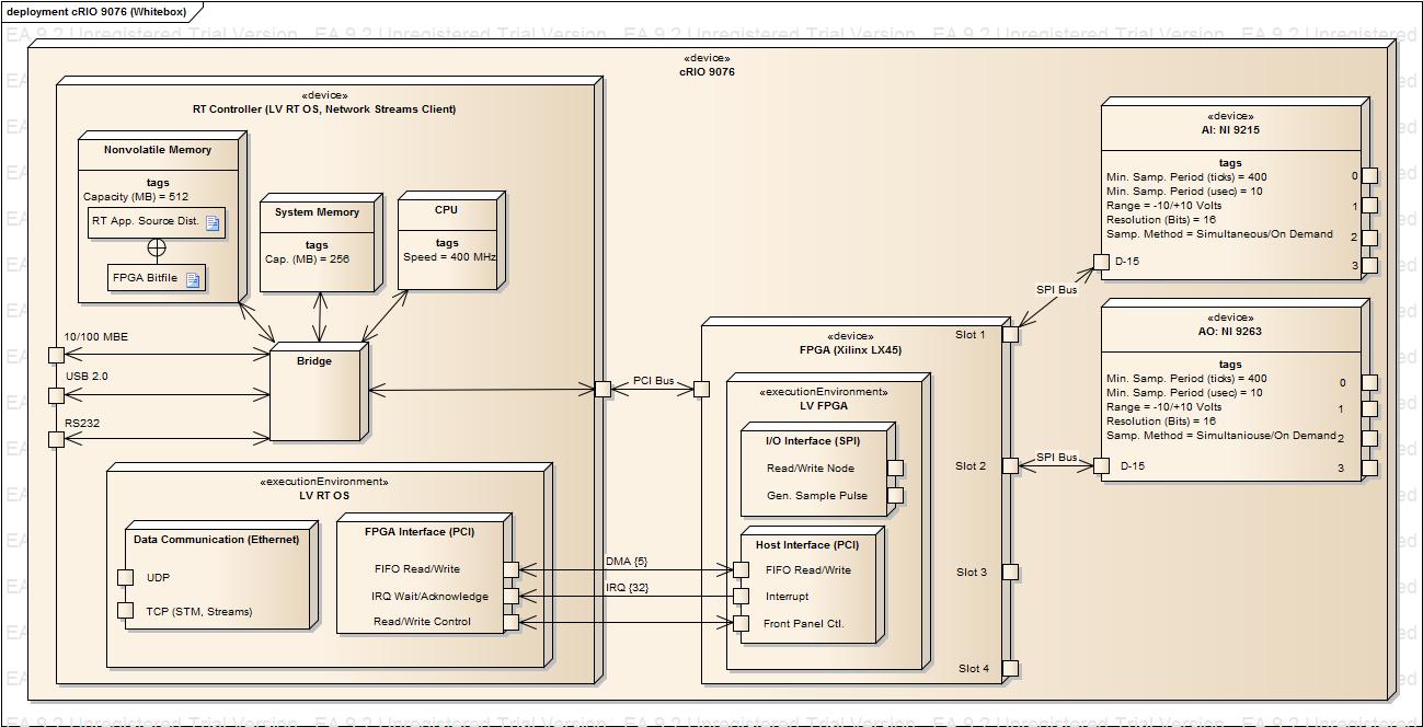 Crio 9076 Internal Block Diagram